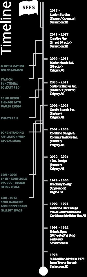 brand - timeline